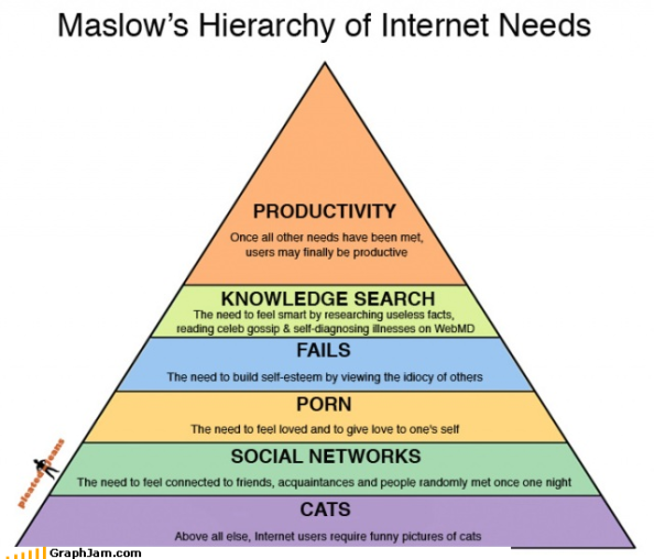 Maslows hierarchy of internet needs