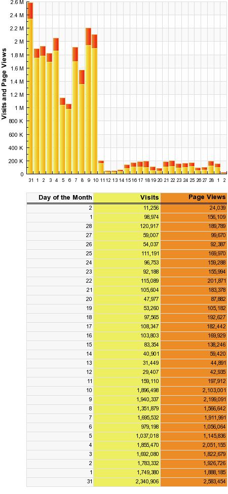 Gawker Stats